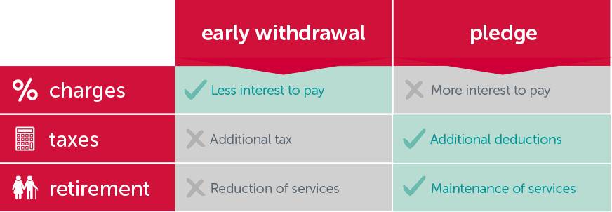 LPP: withdrawal or collateral?