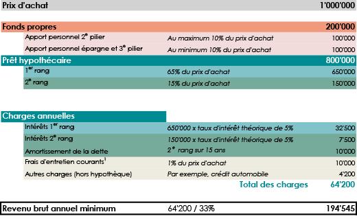 Pret Hypothecaire Les Specificites Pour Acheter En Suisse Credit