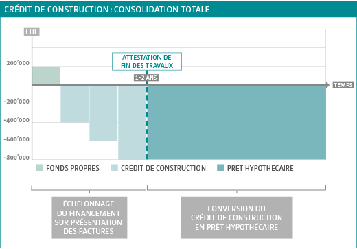 Graphique consolidation totale
