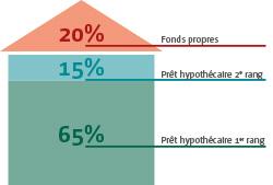 Pr t hypoth caire les sp cificit s pour acheter en suisse cr dit agricole - Caution ou hypotheque pour pret immobilier ...