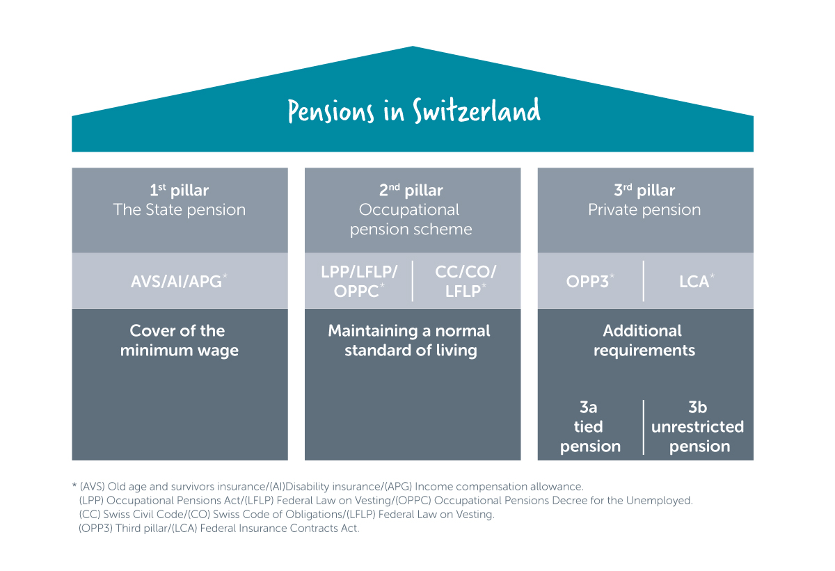 Explanatory diagram of the pension system in Switzerland