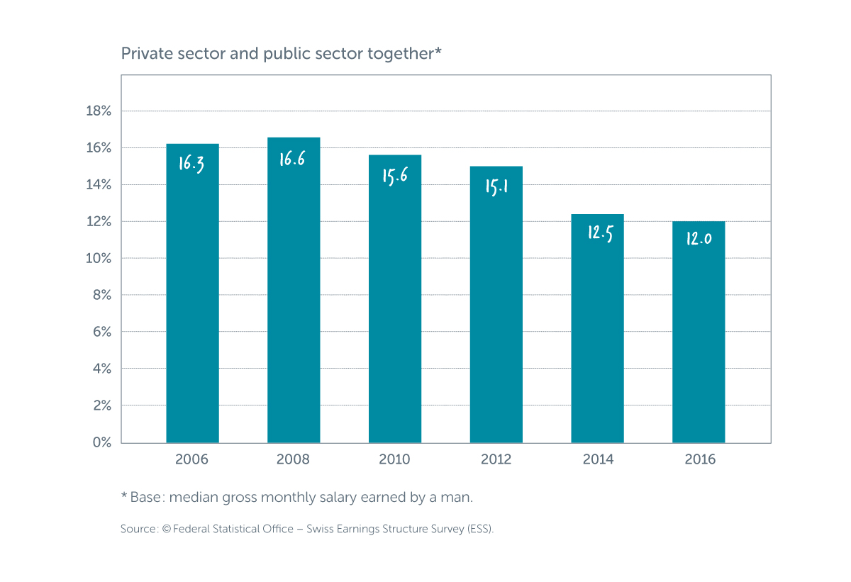 statistics graph private sector and public sector salary statistics